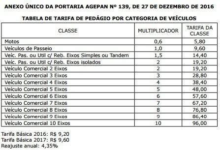 Tabela divulgada no DOE (Diário Oficial do Estado). (Foto: Divulgação)