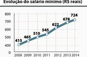 Gráfico mostra evolução do salário entre 2008 e 2014.