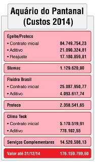 Conclusão do Aquário do Pantanal vai custar mais R$ 67,3 milhões