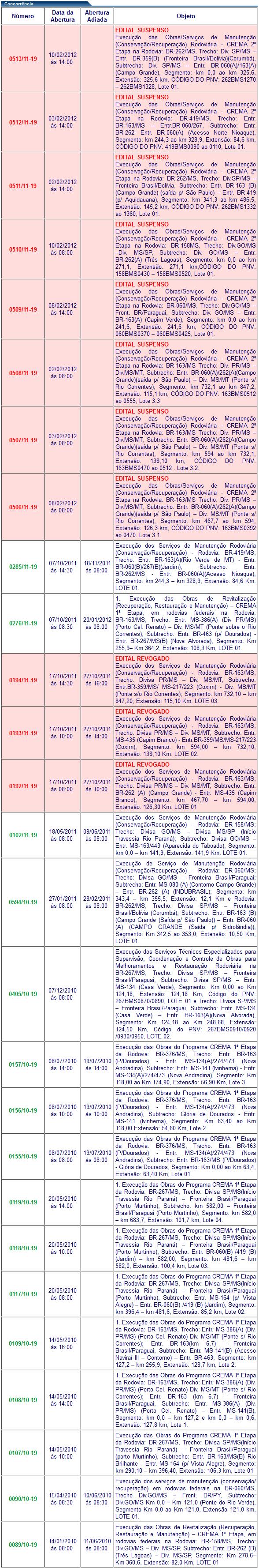 Dnit suspende licitações de quase R$ 1 bilhão para rodovias de MS
