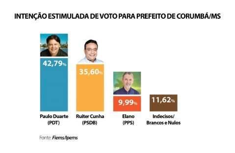 Paulo Duarte lidera pesquisa em Corumbá, com 42% de intenção de voto