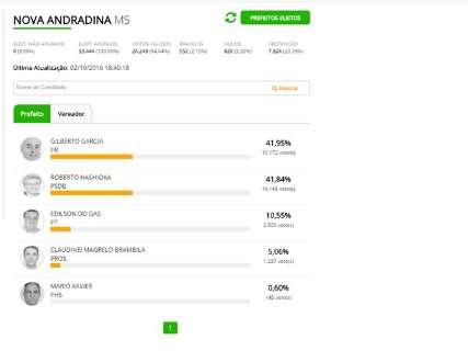 Por 27 votos, Gilberto Garcia derrota Hashioka em Nova Andradina