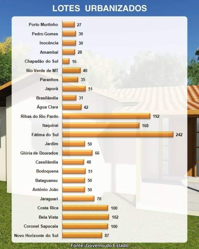 Governo contrata empresa para construir 242 bases de casas populares
