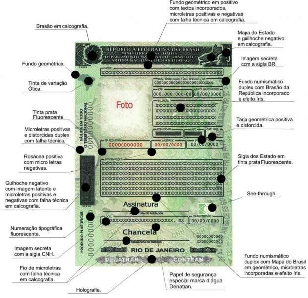 Imagem mostra novos itens de segurança de documento.