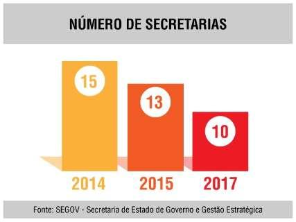 Com regime de urgência, reforma do governo pode ser votada na 5ª feira