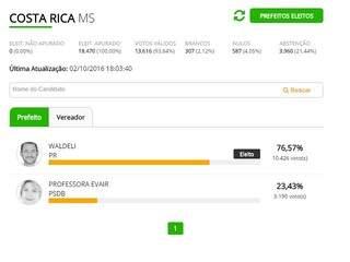 Costa Rica reelege Waldeli Rosa prefeito com 76,57% dos votos