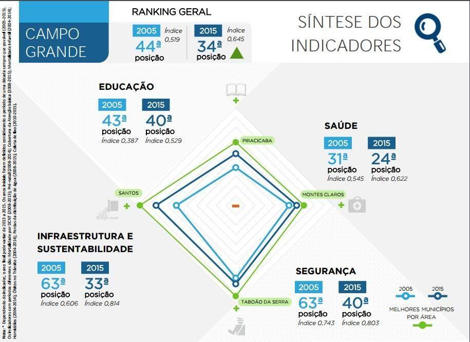 Campo Grande é a 7ª melhor capital do Brasil para se viver, diz pesquisa