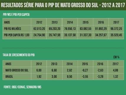 Agronegócio sustenta PIB do Estado, que cresce 4,9% e atinge R$ 96,3 bi