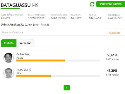 Caravina é reeleito prefeito de Bataguassu com 58% dos votos válidos
