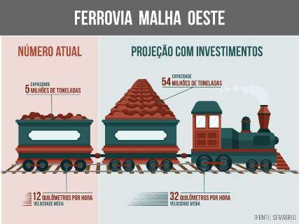 Precária, ferrovia sobrevive com quatro cargas e viagens a 12km/h