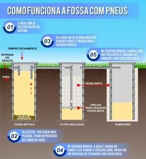 Pneu é alternativa barata e ecológica na construção de fossas sépticas