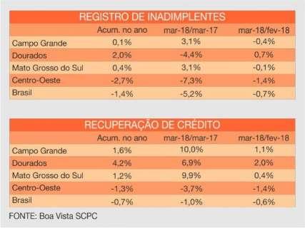 Índice de inadimplência do consumidor de Campo Grande recua 0,4%