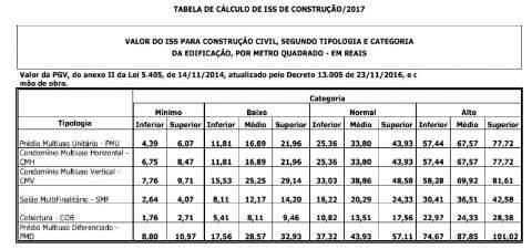 Bernal aumenta imposto em 60% e construir ficará mais caro em 2017