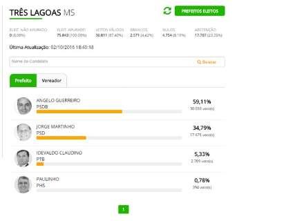 Com 59% dos votos, Ângelo Guerreiro é o novo prefeito de Três Lagoas