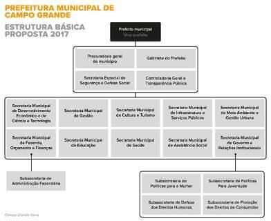 Reforma de Marquinhos extingue duas secretarias e será votada no domingo