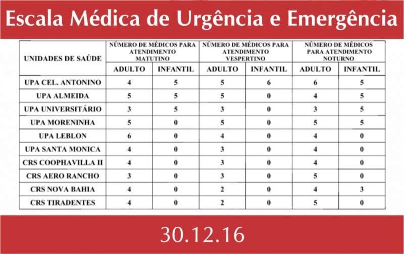 Escala médica desta sexta-feira (30). (Foto: Divulgação/PMCG)