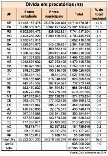Dívida de MS com precatórios soma quase R$ 1,5 bilhão; 1,5% do total nacional