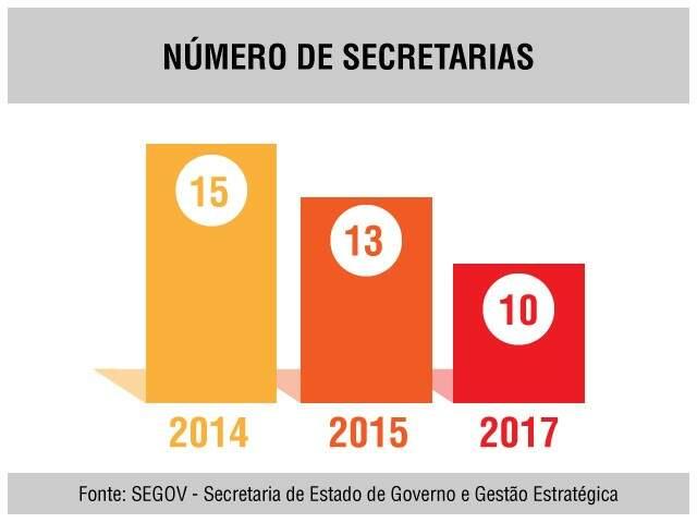 Secretarias vão passar de 13 para 10 no Estado.