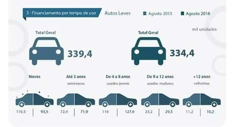 Financiamentos de veículos somam 415,5 mil unidades em agosto