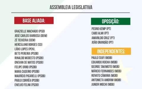 Reinaldo continua com maioria na Assembleia, após debandada do MDB