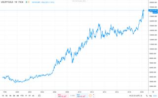 Gráfico 4: evolução do preço da onça do ouro em iene japonês
