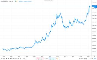 Gráfico 2: evolução do preço da onça do ouro em euro