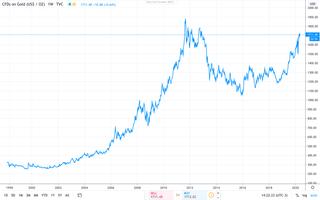 Gráfico 1: evolução do preço da onça do ouro em dólar