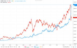 Gráfico 7: Ibovespa (vermelho) e ouro (azul), desde janeiro de 1999