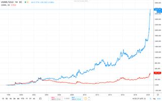 Gráfico 8: dólar em reais (vermelho) e ouro em reais (azul), desde janeiro de 1999