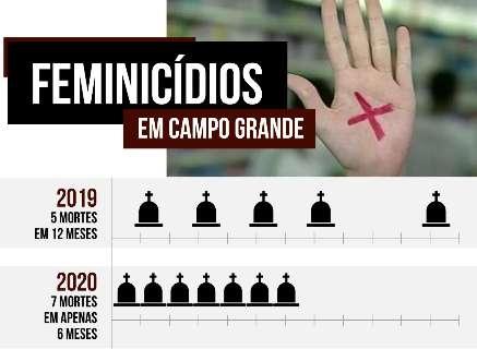 Morte de Carla é 7º feminicídio do ano em Campo Grande