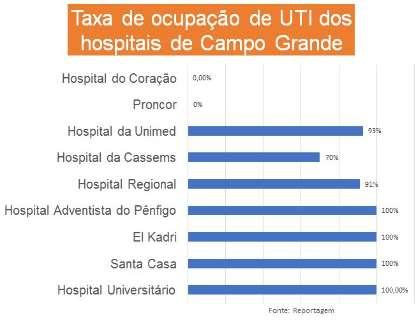 Quatro hospitais da Capital estão operando com 100% dos leitos de UTI ocupados