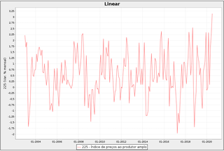 Gráfico 1: IPA mensal
