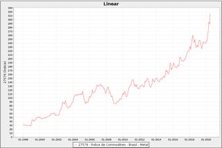 Gráfico 4: evolução dos preços do metais industriais