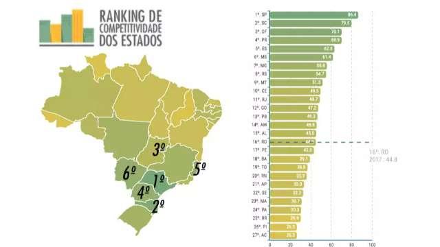 Mato Grosso do Sul está em 6º lugar em ranking de competitividade