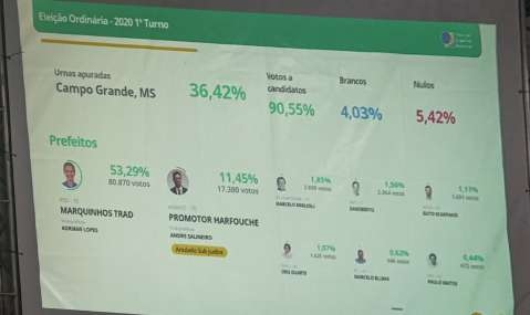 Marquinhos Trad lidera primeira parcial com 53% dos votos válidos