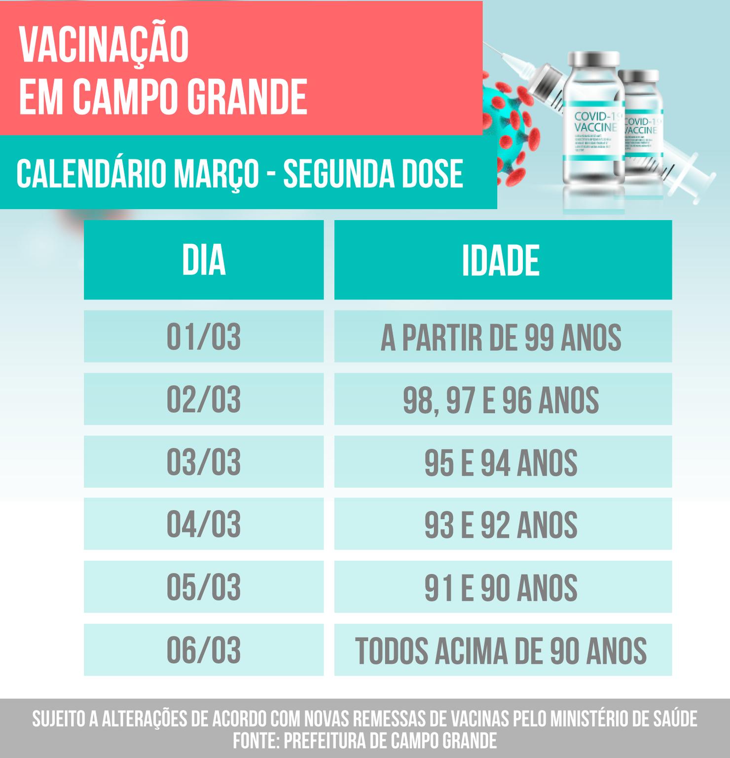 Calendário de vacinação com a idade das pessoas que poderão ser vacinadas nesta semana. (Foto: CGNews)