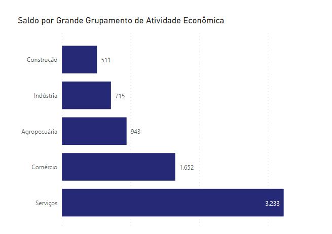 Quadro mostra distribuição dos novos empregos em MS por setor econômico.