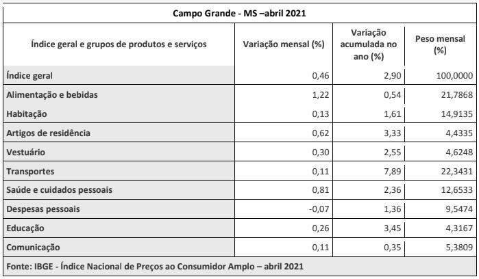 IPCA de maio em Campo Grande (Arte: Reprodução/IBGE)