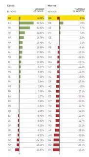 Variação nas mortes e casos em cada estado brasileiro (Foto: Reprodução/Estadão)