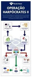 Ilustração sobre como funciona esquema divulgada pela Receita Federal (Imagem: Divulgação)