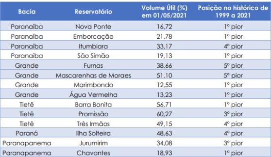 Armazenamento nos principais reservatórios da bacia do Rio Paraná.