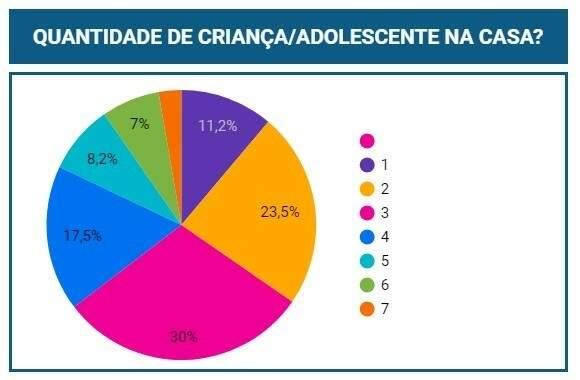 Maioria das famílias relataram que possuem 3 crianças/adolescentes em casa. (Foto: Reprodução/ Instituto Maná do Céu)