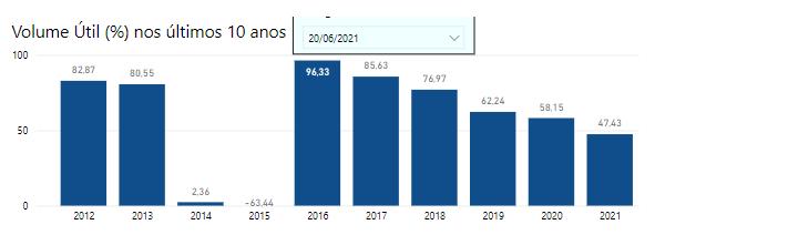 Volume do reservatório de Ilha Solteira na data de 20 de junho no período entre 2012 e 2021. (Fonte: ANA)