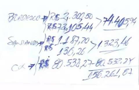 Igreja acha R$ 156 mil em anotações de contador e pede bloqueio de contas