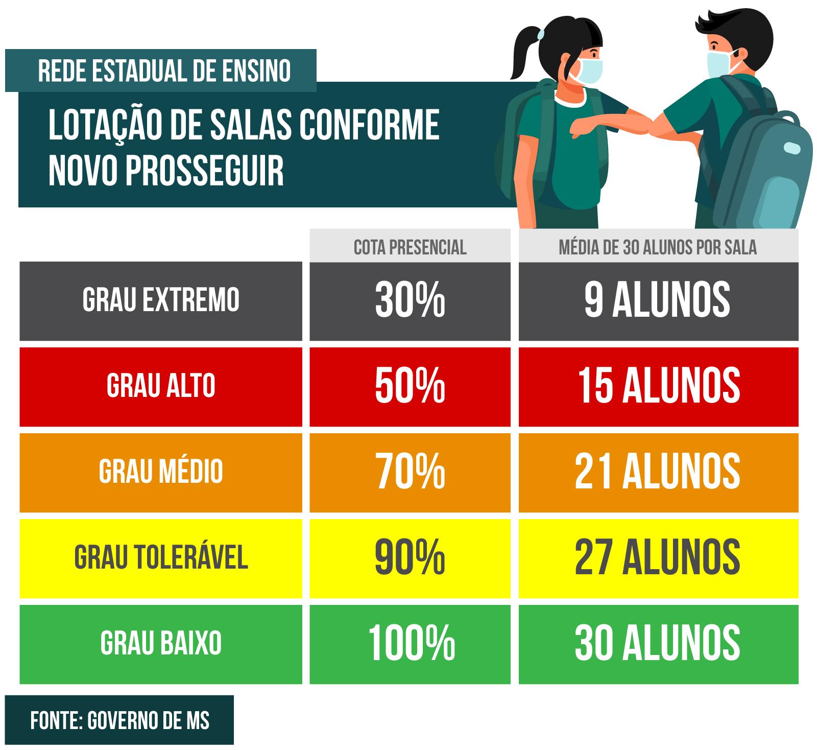 Esquema de distribuição de alunos por sala de aula na rede estadual de ensino (Arte: Campo Grande News)