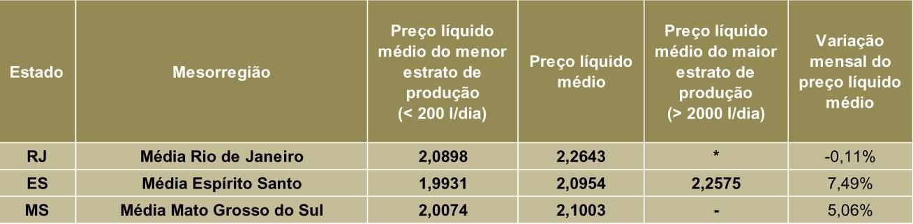 """Preços líquidos nominais pagos aos produtores em julho/2021 referentes ao leite captado em junho/21 nos estados que não estão incluídos na """"Média Brasil"""". Fonte: Cepea-Esalq/USP"""