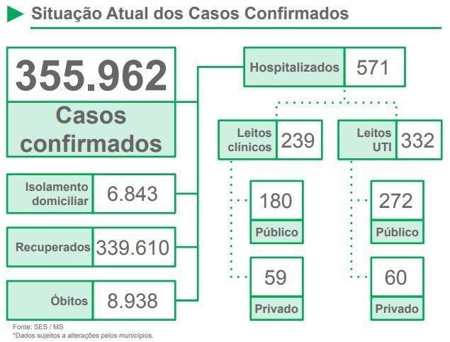 Números de casos confirmados, de internados e isolados em MS (Arte: SES)