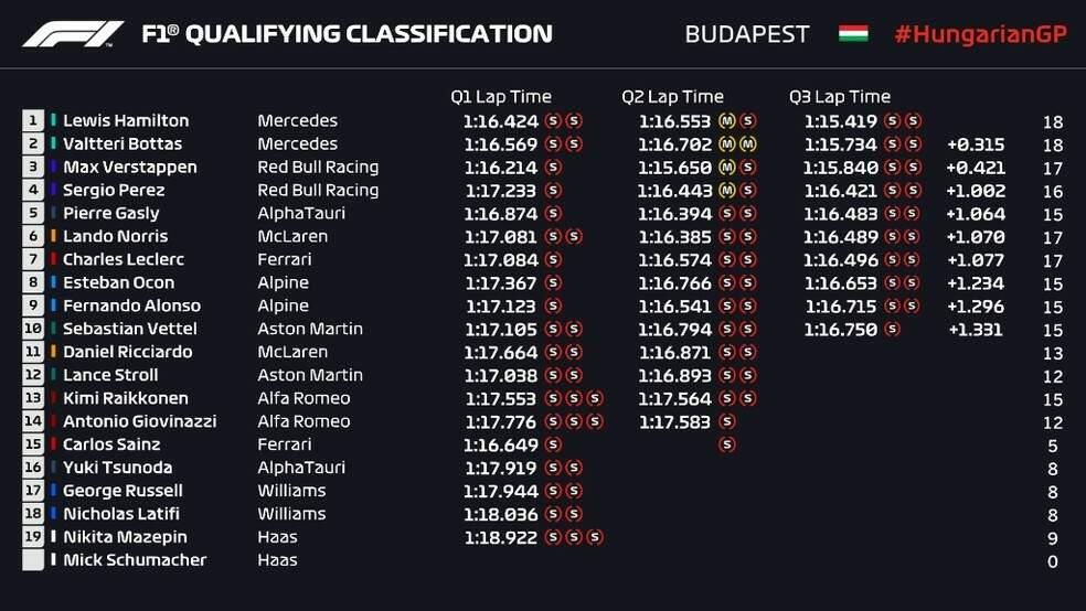 Ordem de classificação do GP da Hungria (Arte: Fórmula 1)