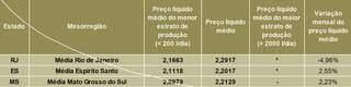 """Preços líquidos nominais pagos aos produtores em setembro/2021 referentes ao leite captado em agosto/21 nos estados que não estão incluídos na """"Média Brasil"""". Fonte: Cepea-Esalq/USP"""