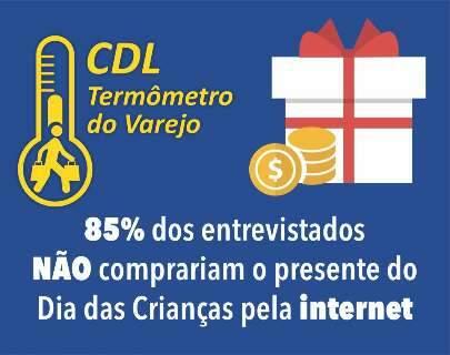 Levantamento da CDL mostra preferência pelas lojas físicas no Dia das Crianças